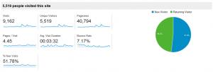 September Blog Stats